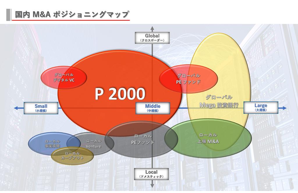 国内M&Aポジショニングマップ。Global(クロスボーダー)、Local(ドメスティック)、Small(小規模)、Middle(中規模)、Large(大規模)の軸でマッピングしています。主なプレーヤーは、グローバルデジタルVC(ベンチャー・キャピタル)、グローバルPEファンド(プライベート・エクイティ・ファンド)、ローカル事業承継、ローカルベンチャー、ローカルカーブアウト、ローカルPEファンド(プライベート・エクイティ・ファンド)、ローカル上場M&Aです。山一証券が提供するP2000は、クロスボーダーの小規模から中規模の領域を中心に広く業界をカバーしています。