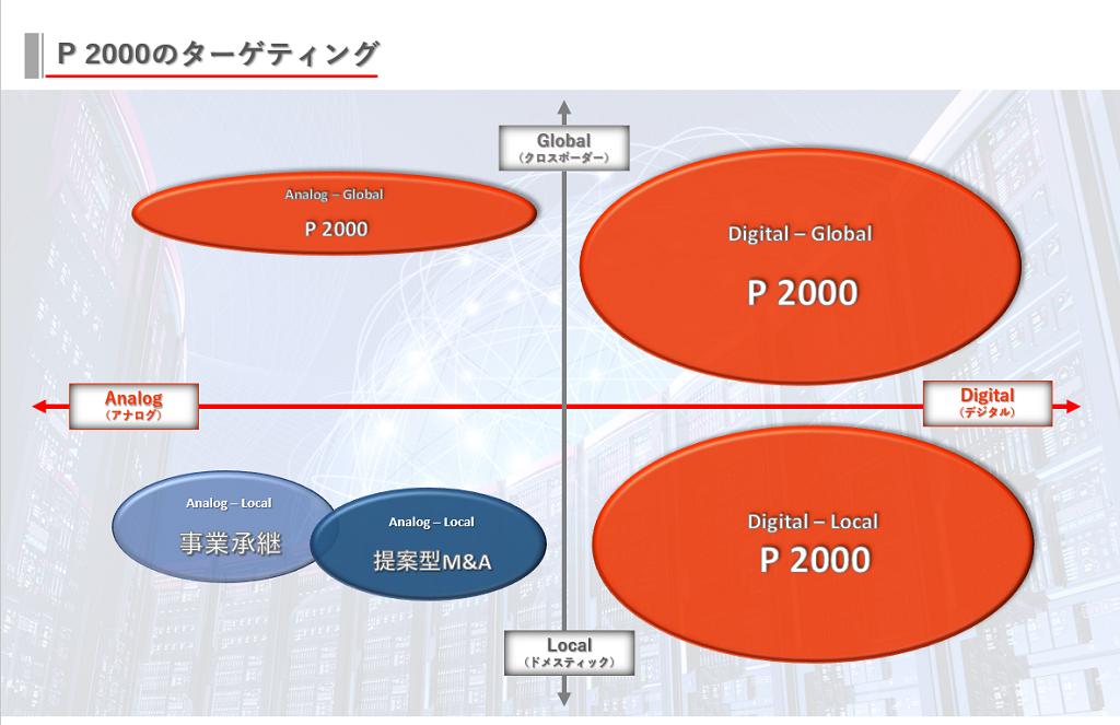 山一証券が提供するP2000のターゲティング。Global(クロスボーダー)、Local(ドメスティック)、Analog(アナログ)、Digital(デジタル)の軸でターゲティングしています。