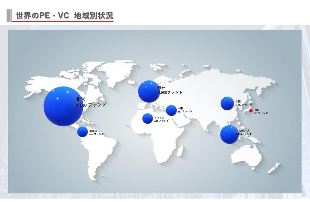 世界のPE(プライベート・エクイティ)、VC(ベンチャーキャピタル)、の地域別状況について。北米:9110ファンド、欧州:4,955ファンドに対して日本は273ファンドと非常に小さな市場となっています。山一証券は世界のPEファンドを戦略的に紹介、提携交渉を行います。